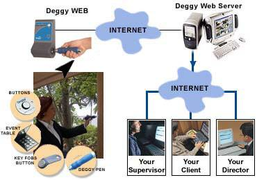 deggy guard tour,deggy guard system, deggy guard tour system, deggy guard system,security guard tour system